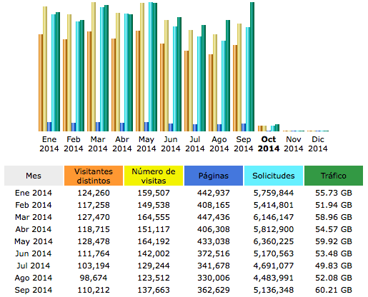 Estadísticas Pásate a Mac