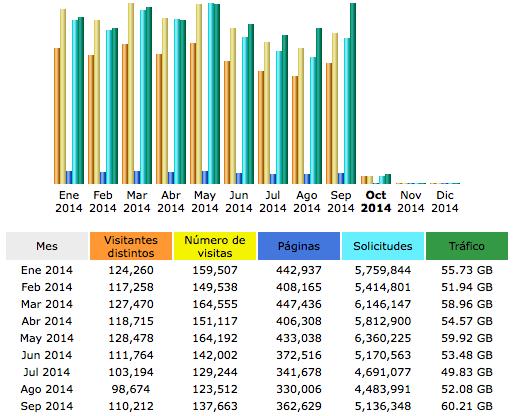 Estadísticas Awstats
