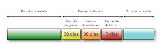 Fases de caducidad de un dominio