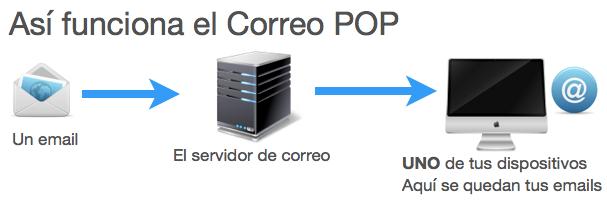 Diagrama correo POP