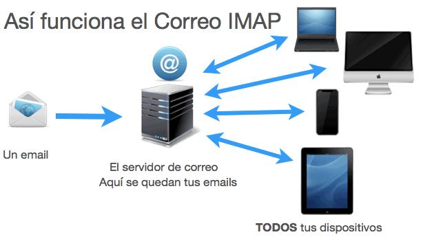 Así funciona el correo IMAP