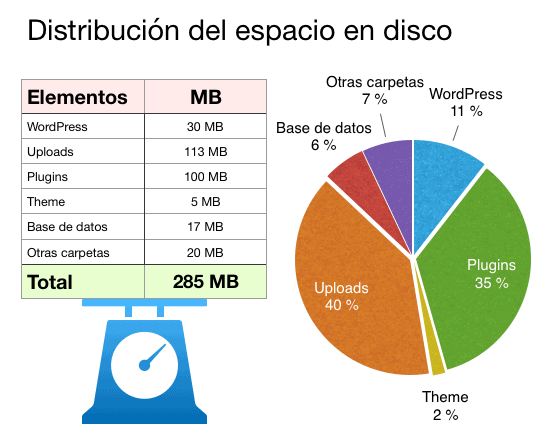 Diagrama con la distribución del espacio en disco en WordPress