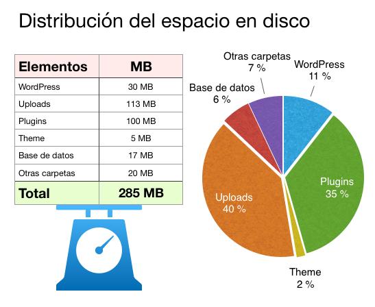 Diagrama espacio en disco